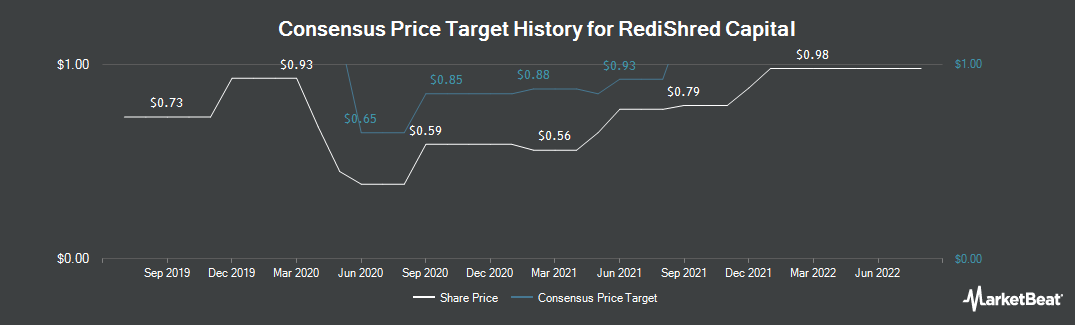 Price Target History for RediShred Capital (CVE:KUT)
