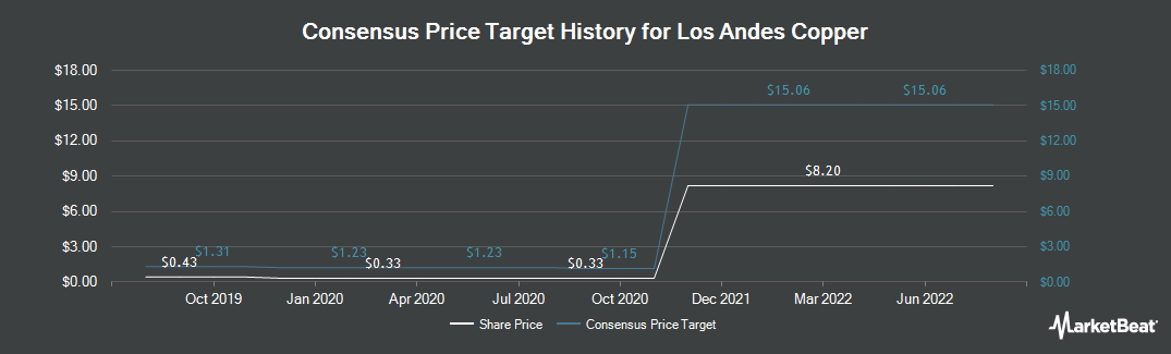 Price Target History for Los Andes Copper (CVE:LA)