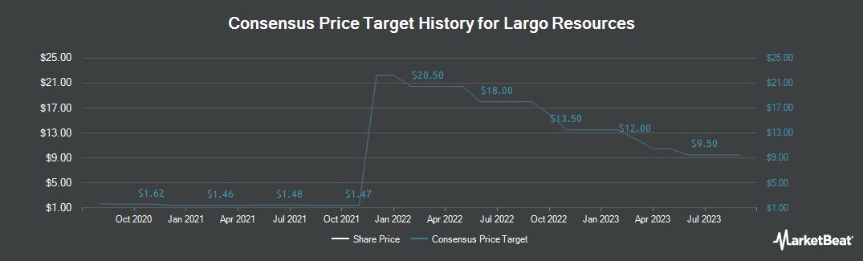 Price Target History for Largo Resources (CVE:LGO)