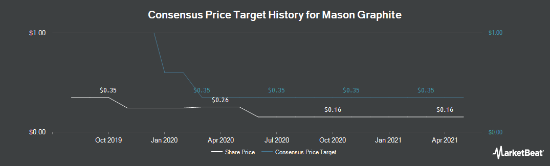 Price Target History for Mason Graphite (CVE:LLG)