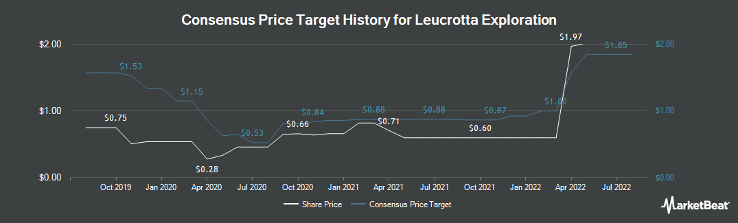 Price Target History for Leucrotta Exploration (CVE:LXE)