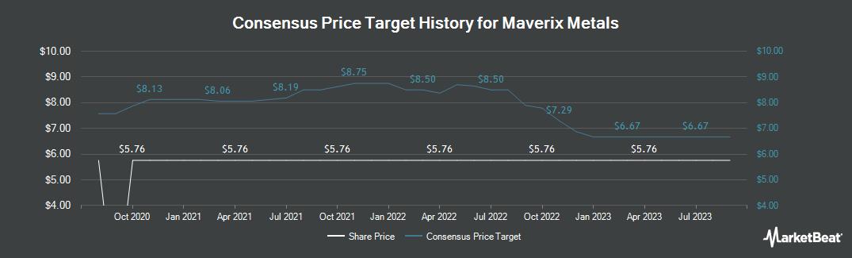 Price Target History for Maverix Metals (CVE:MMX)