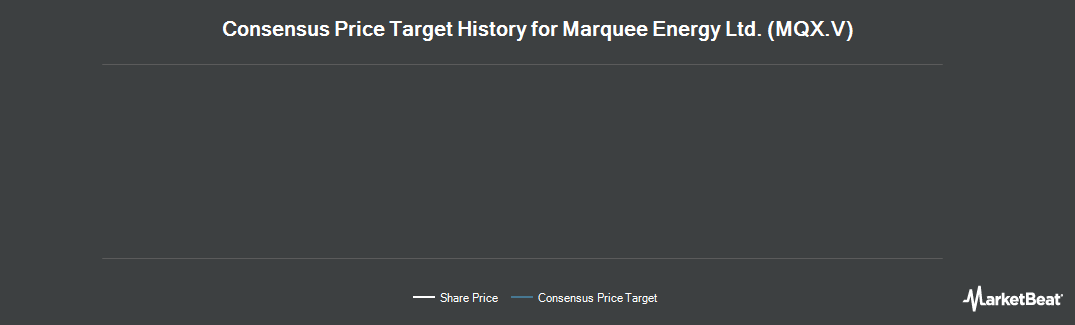 Price Target History for Marquee Energy (CVE:MQX)