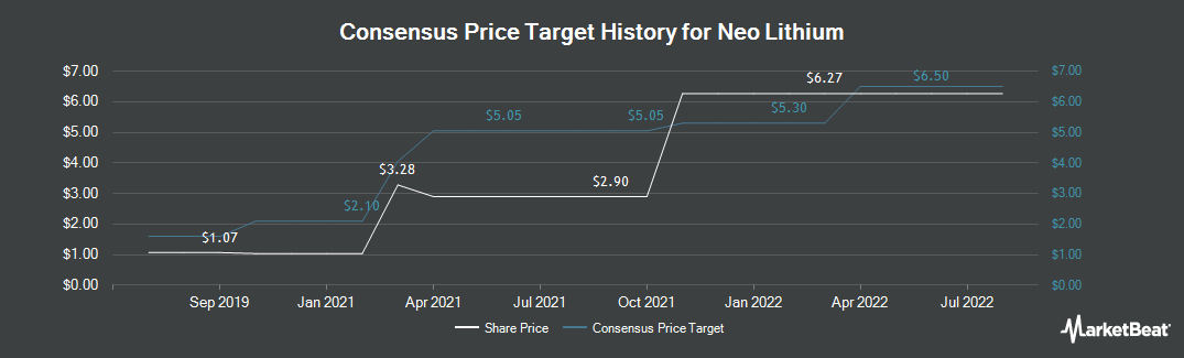 Price Target History for Neo Lithium (CVE:NLC)