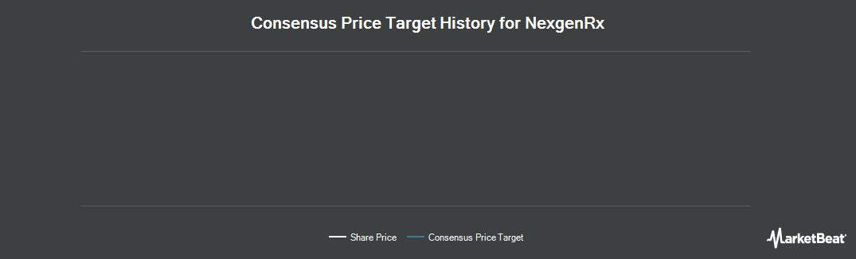 Price Target History for NexgenRx (CVE:NXG)