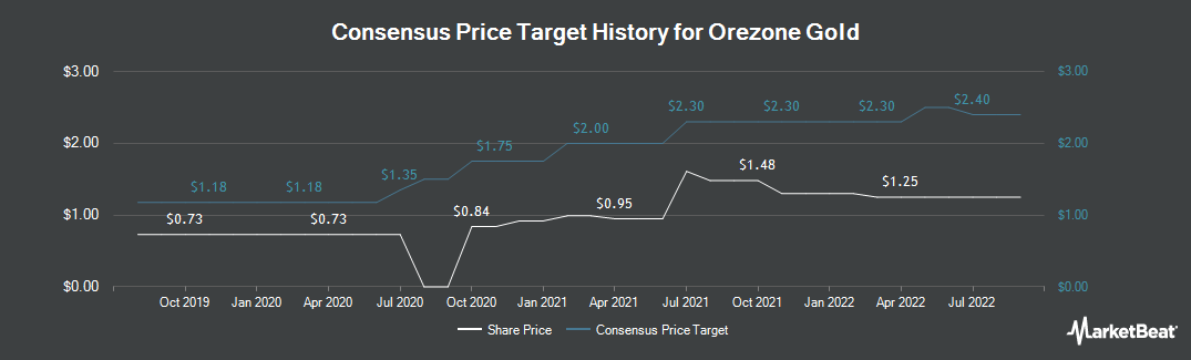 Price Target History for Orezone Gold (CVE:ORE)