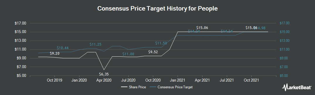 Price Target History for People (CVE:PEO)