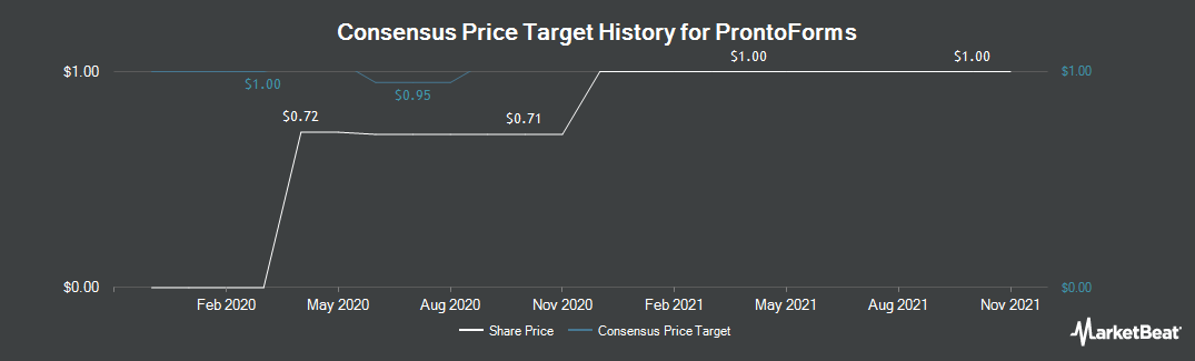 Price Target History for ProntoForms (CVE:PFM)