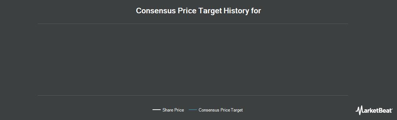Price Target History for Plaza Retail REIT (CVE:PLZ)