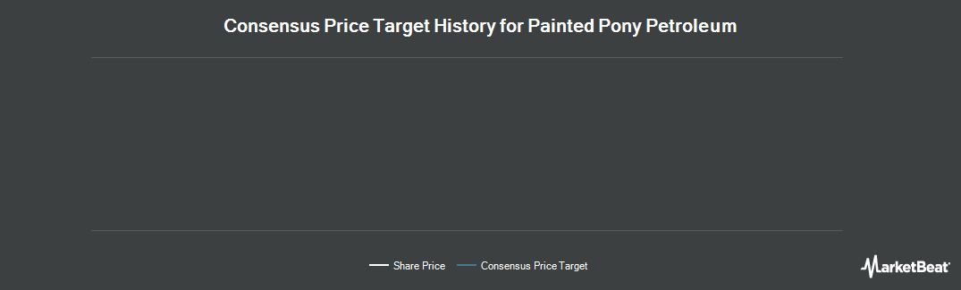 Price Target History for Painted Pony Energy Ltd (CVE:PPY)