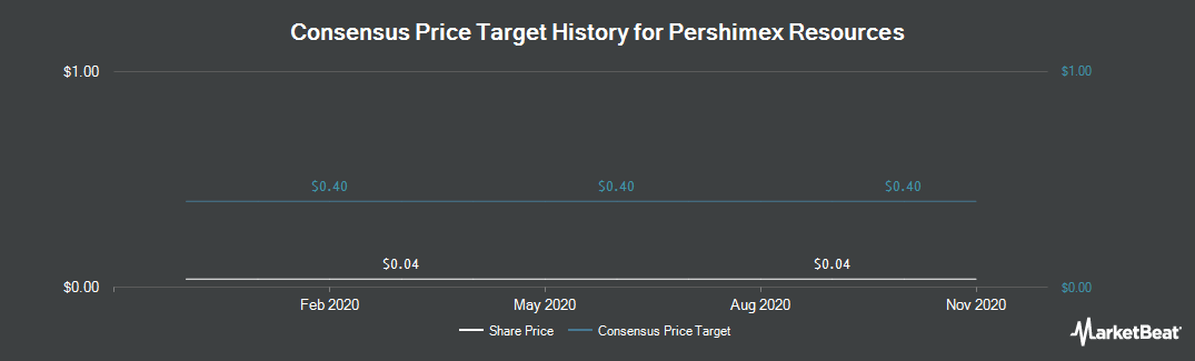 Price Target History for Pershimco Resources (CVE:PRO)