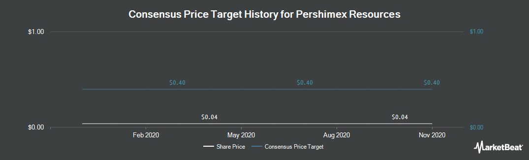 Price Target History for Pershimex Resources (CVE:PRO)