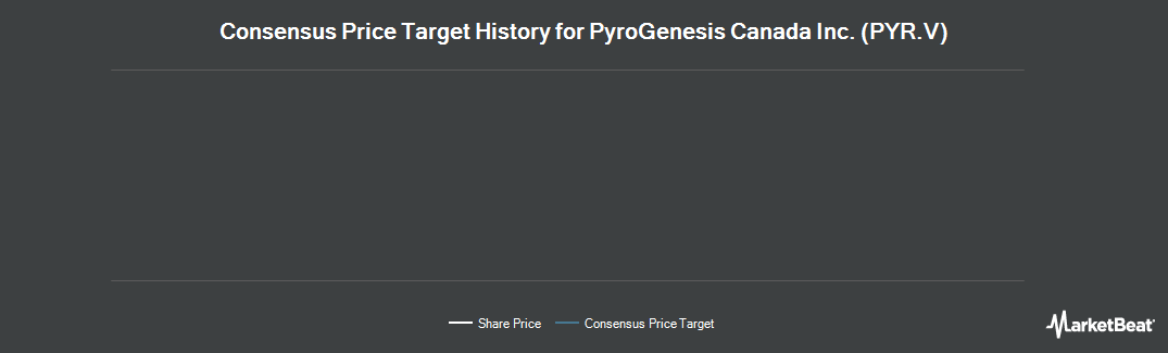 Price Target History for PyroGenesis Canada (CVE:PYR)