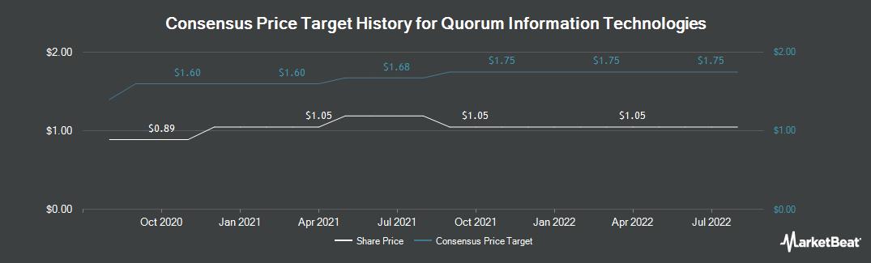 Price Target History for Quorum Information Technologies (CVE:QIS)