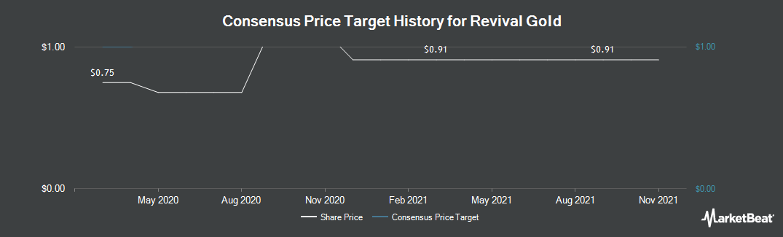 Price Target History for Revival Gold (CVE:RVG)