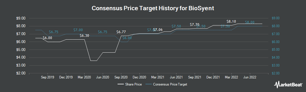 Price Target History for Biosyent (CVE:RX)
