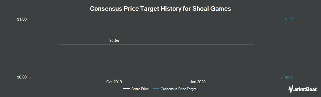 Price Target History for Shoal Games (CVE:SGW)