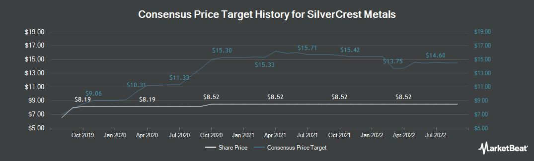 Price Target History for SilverCrest Metals (CVE:SIL)
