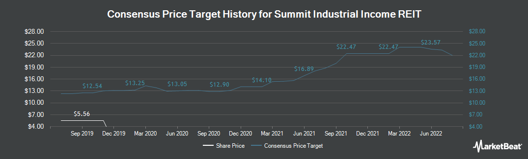 Price Target History for Summit Industrial Income REIT (CVE:SMU.UN)