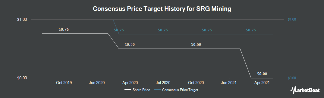 Price Target History for SRG Graphite (CVE:SRG)