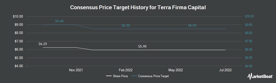 Price Target History for Terra Firma Capital (CVE:TII)