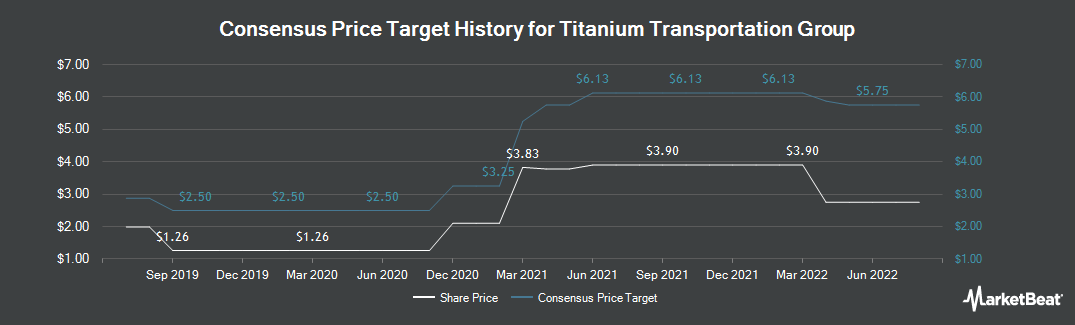 Price Target History for Titanium Transportation Group (CVE:TTR)