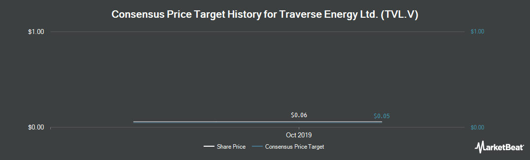 Price Target History for Traverse Energy (CVE:TVL)