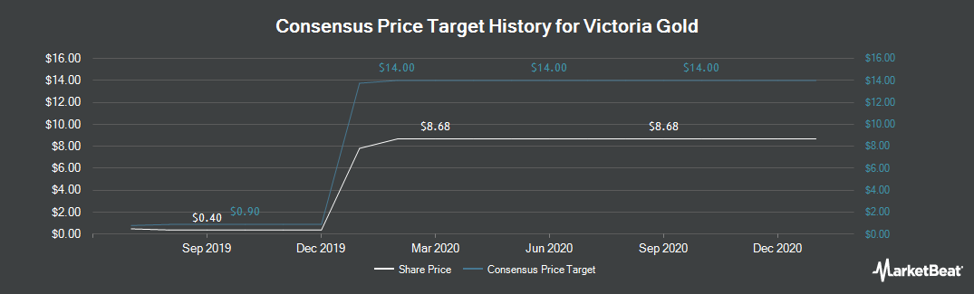 Price Target History for Victoria Gold (CVE:VIT)