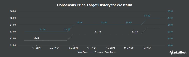 Price Target History for Westaim Corp (CVE:WED)