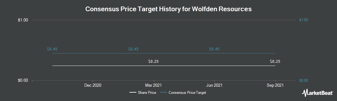 Price Target History for Wolfden Resources (CVE:WLF)