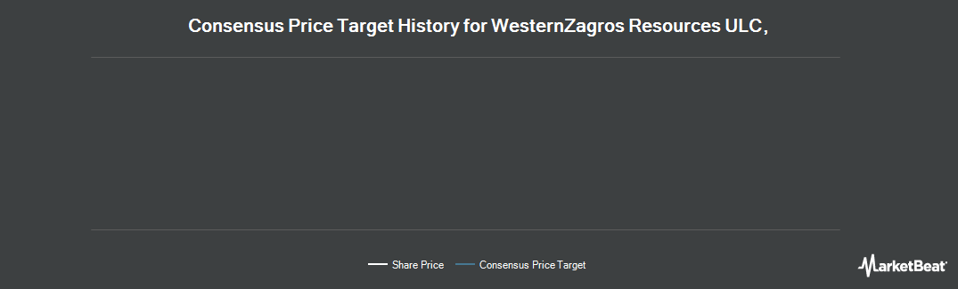Price Target History for WesternZagros Resources (CVE:WZR)