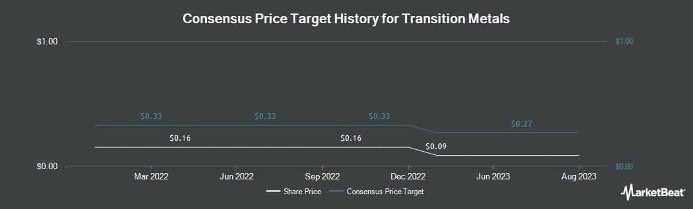 Price Target History for Transition Metals (CVE:XTM)
