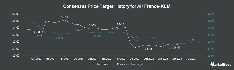 Price Target History for Air France KLM (EPA:AF)