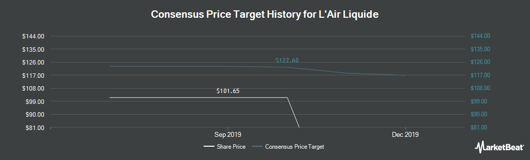 Price Target History for Air Liquide SA (EPA:AI)