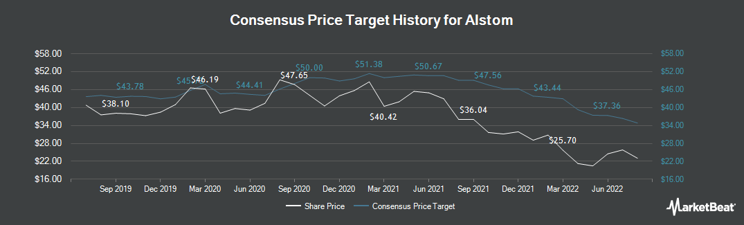 Price Target History for Alstom (EPA:ALO)