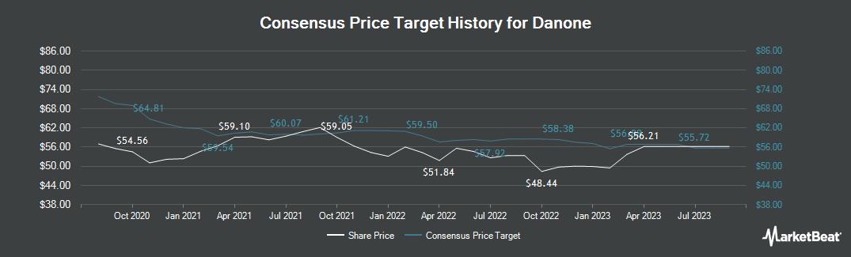 Price Target History for Danone SA (EPA:BN)