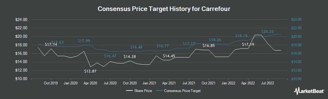 Price Target History for Carrefour (EPA:CA)