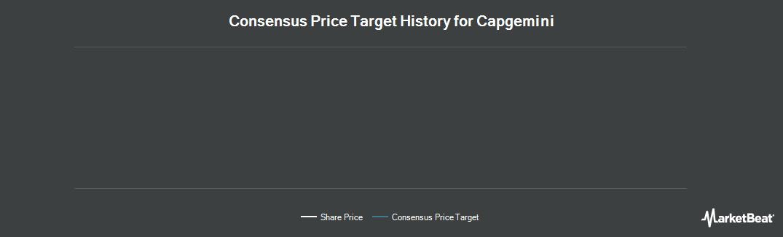 Price Target History for Capgemini (EPA:CAP)