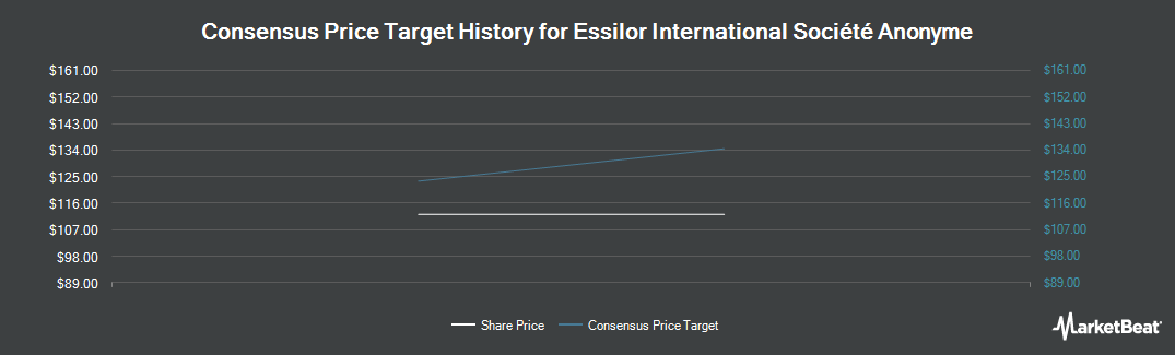 Price Target History for Essilor International (EPA:EI)