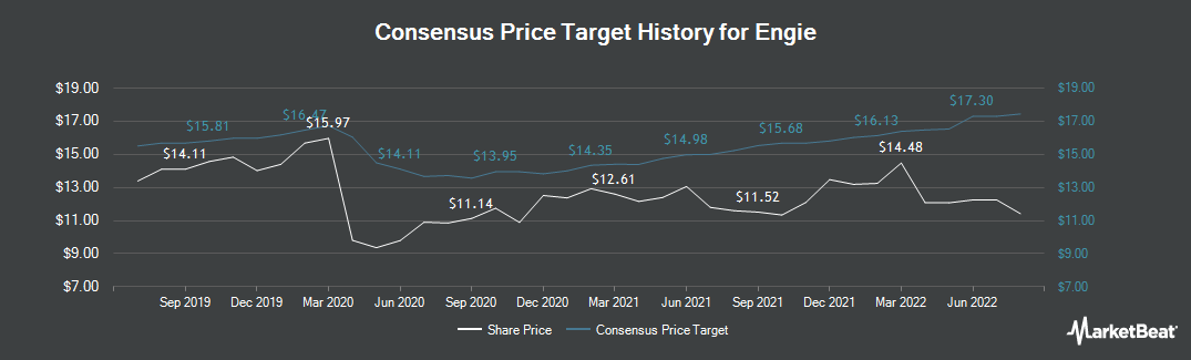 Price Target History for Engie (EPA:ENGI)