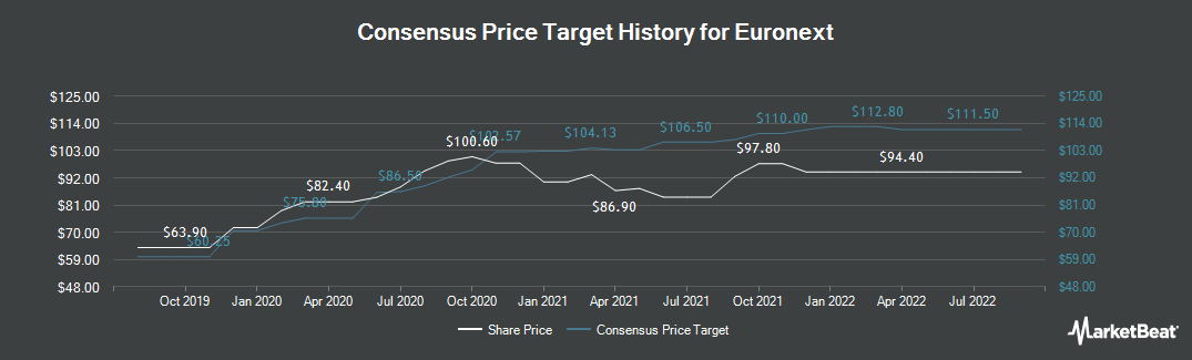 Price Target History for Euronext (EPA:ENX)