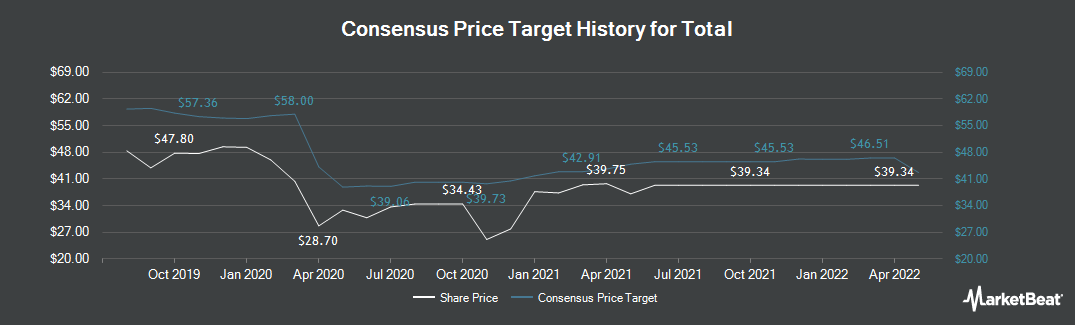 Price Target History for Total SA (EPA:FP)
