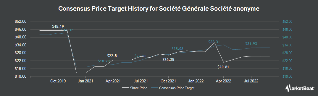 Price Target History for Societe Generale (EPA:GLE)