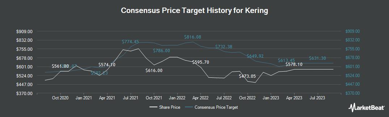Price Target History for Kering (EPA:KER)