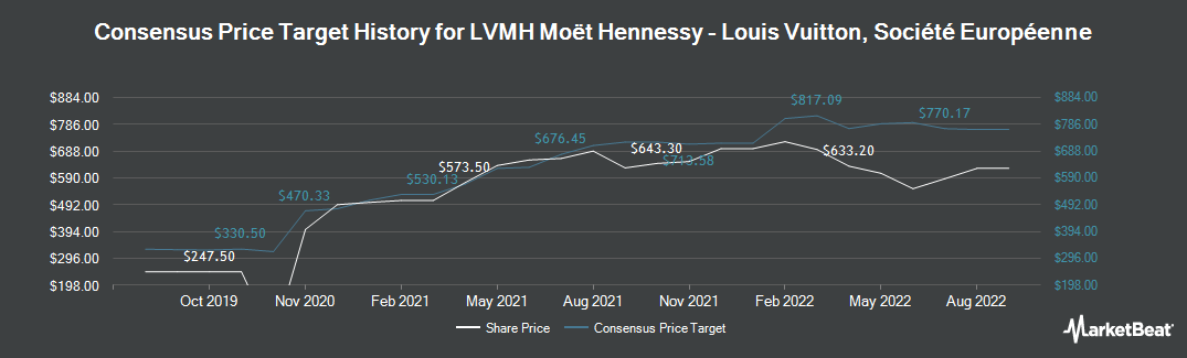 Price Target History for LVMH Moet Hennessy Louis Vuitton (EPA:MC)