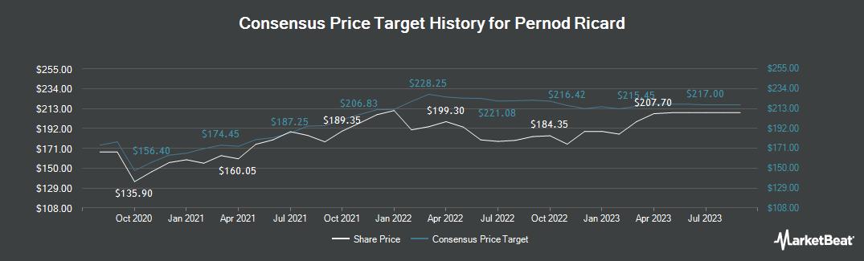 Price Target History for Pernod Ricard SA (EPA:RI)
