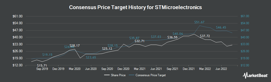 Price Target History for STMicroelectronics (EPA:STM)