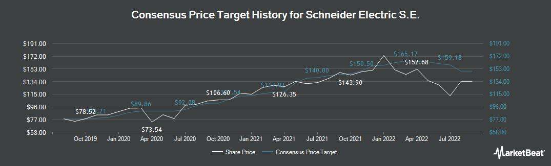 Price Target History for Schneider Electric (EPA:SU)
