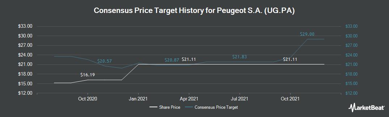 Price Target History for Peugeot (EPA:UG)