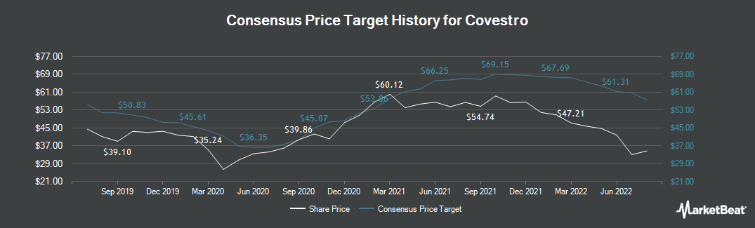 Price Target History for Covestro (ETR:1COV)